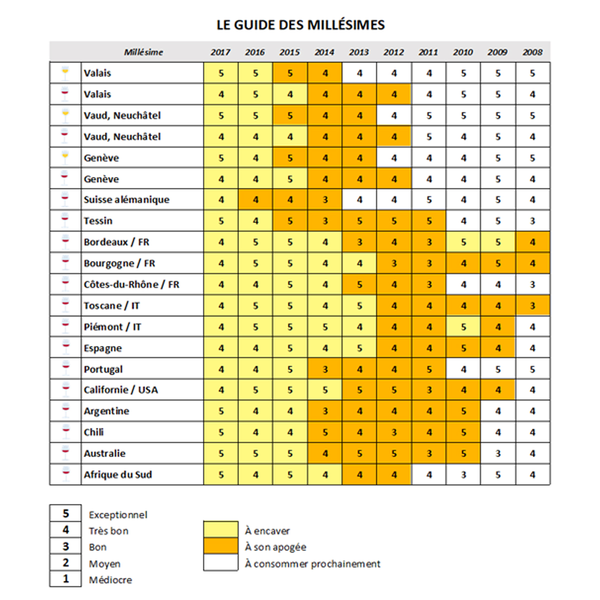 Relais Du Vin Co Tout Savoir Sur Les Millesimes